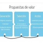 Propuestas valor